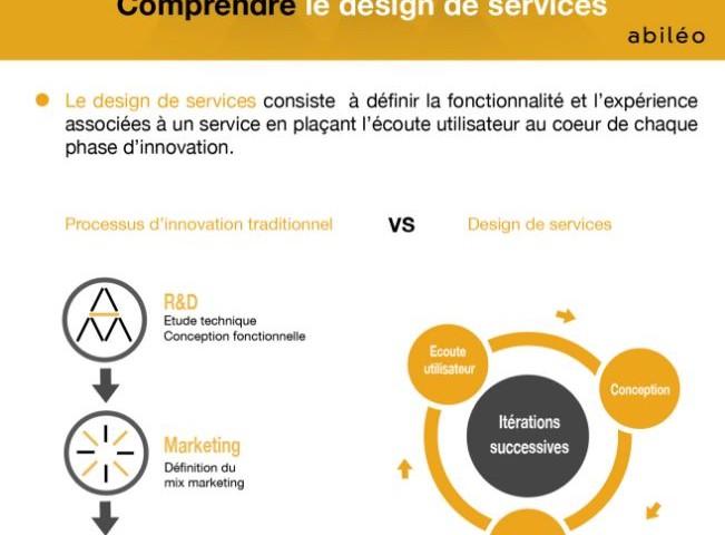 design de services B2B