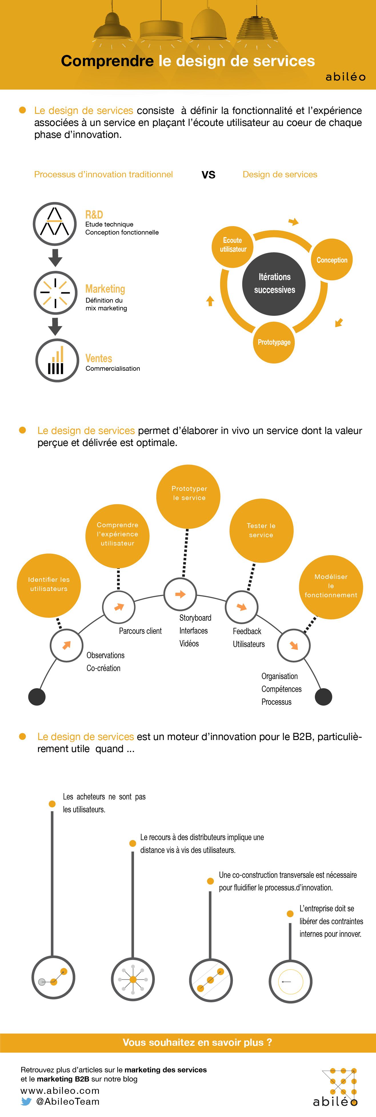 design de service infographie