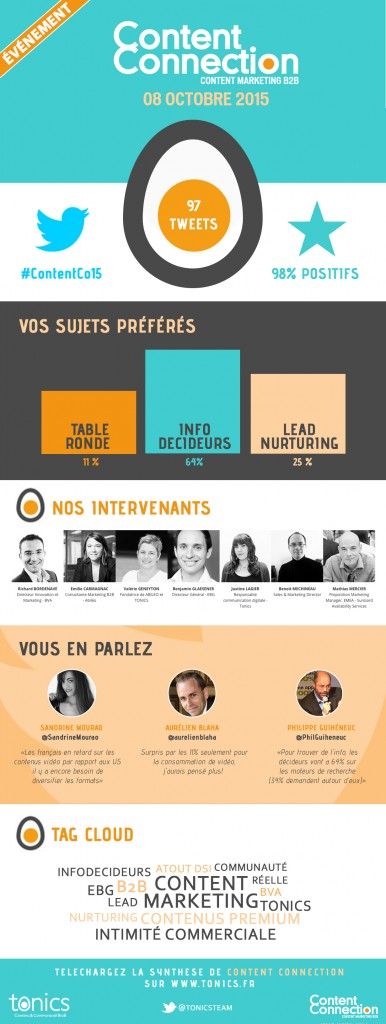 infographie content Connection 2015